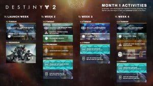 D2 今後4週間ロードマップ |iVerzuS Destiny